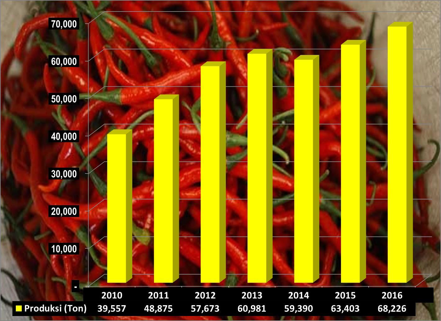 Grafik Produksi Cabai Sumbar 2010 - 2016 (Ton)