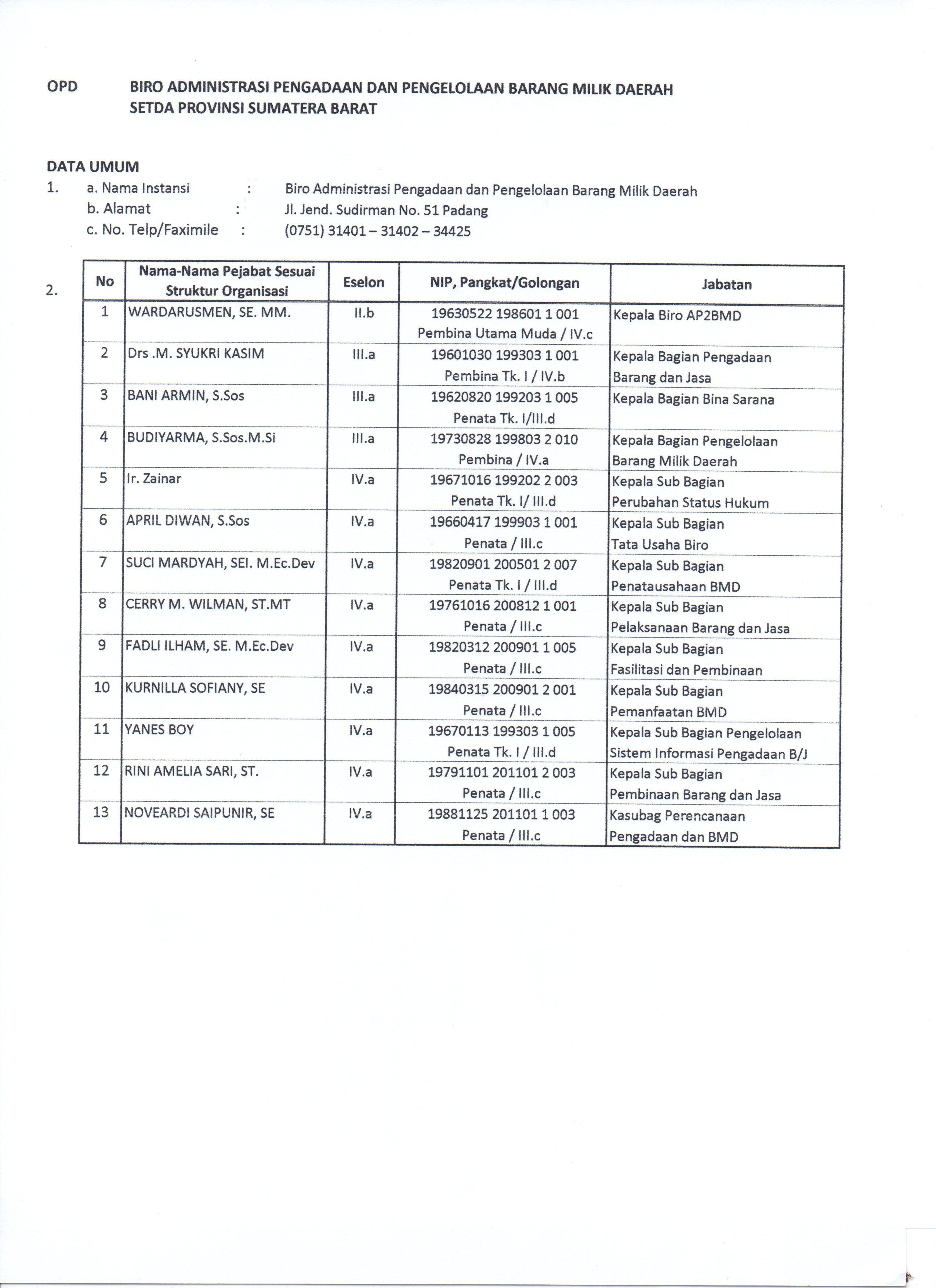 Data Pejabat Struktural Biro AP2BMD Setda Provinsi Sumatera Barat