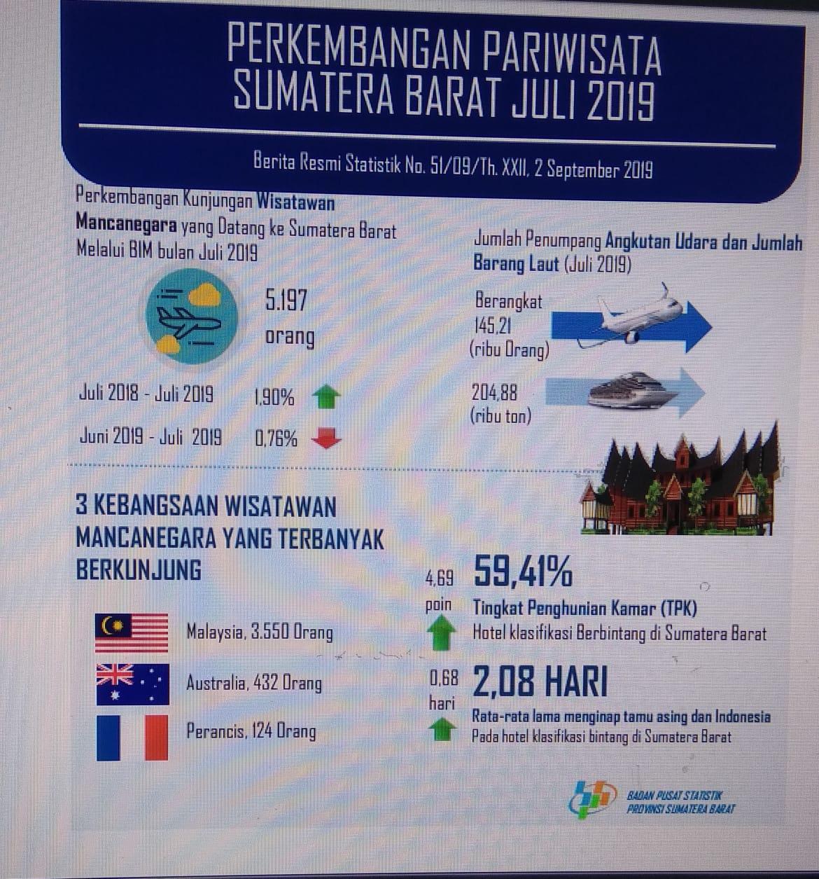 Perkembangan Pariwisata dan Transportasi Sumatera Barat Juli 2019
